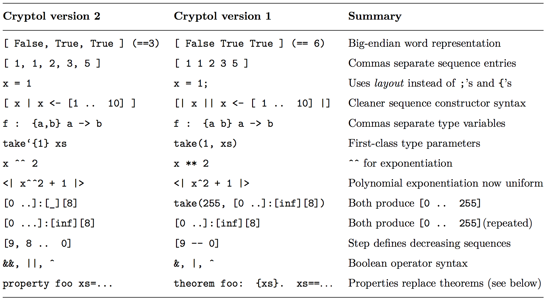 Summary of Changes from Cryptol version 1 to Cryptol version 2